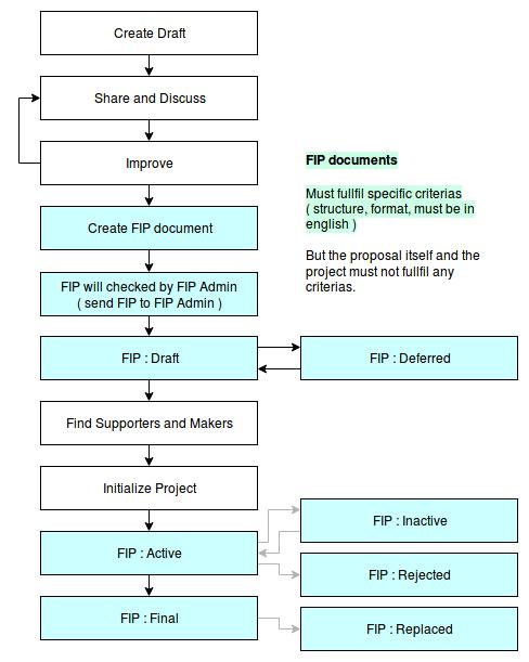 proposals/fip-0001/FIPworkflow.png