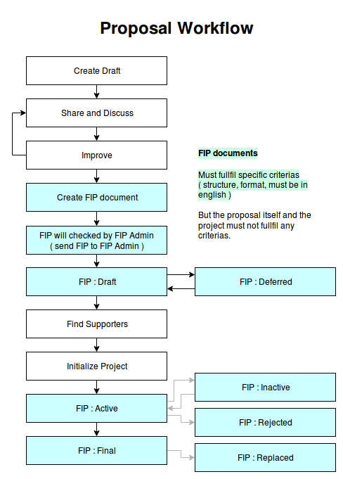 proposals/fip-0001/workflow.png